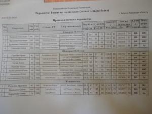 протоколы первенство россии по летнему полиатлону женщины 29 января-1 февраля 2015 Калуга