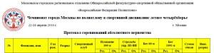 протоколы чемпионата москвы 2016 по летнему полиатлону