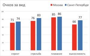 сравнение результатов чемпионата москвы и санкт-петербурга по полиатлону 2018 мужчины