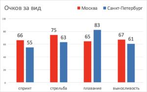 сравнение результатов чемпионата москвы и санкт-петербурга по полиатлону 2018 женщины